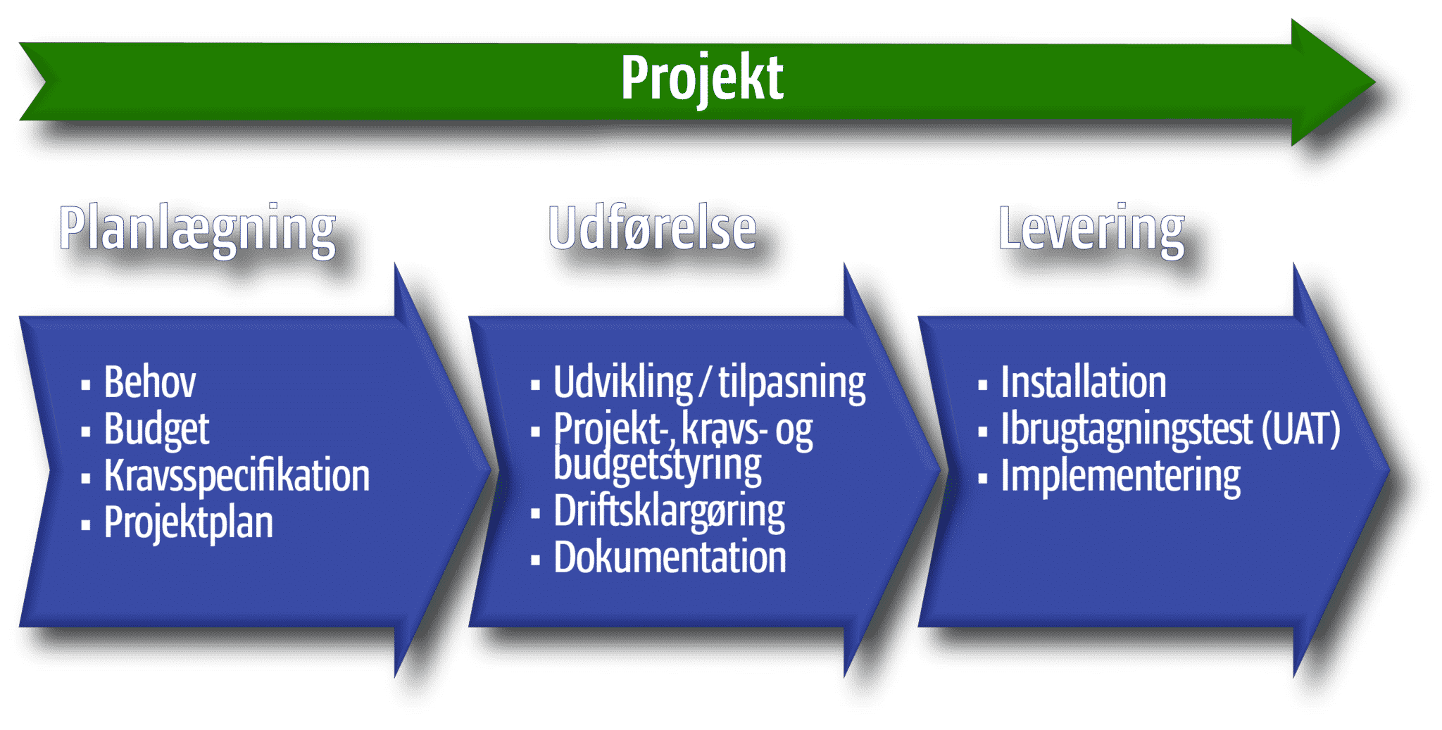 Software- og IT-projekter: Projektforløb