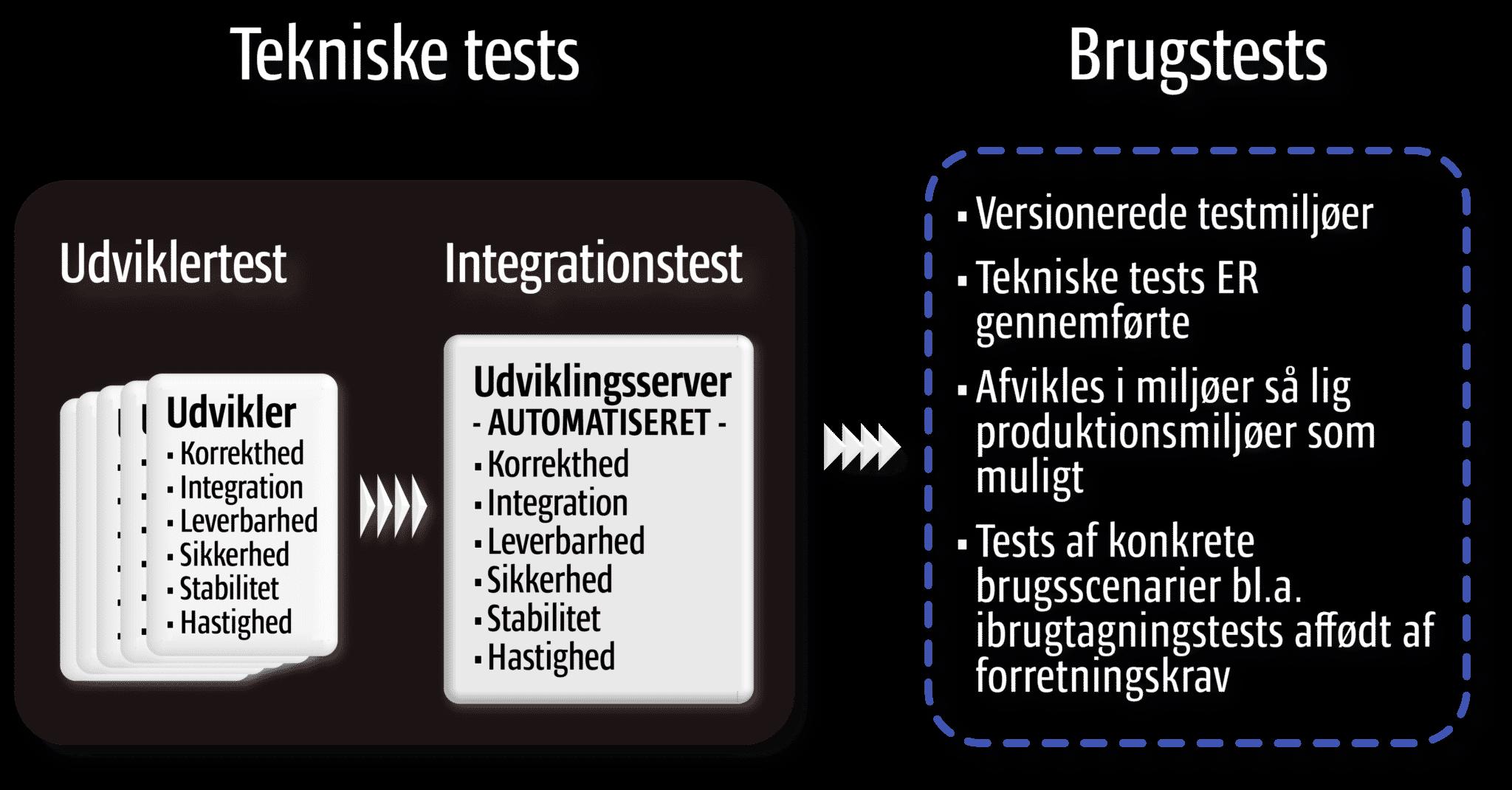 Kvalitetssikring: Tekniske tests